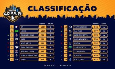 Classificação-C.O.P.A.-FF-7°-rodada