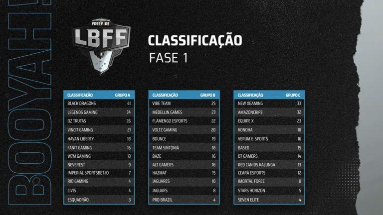 Classificação primeira rodada Série B